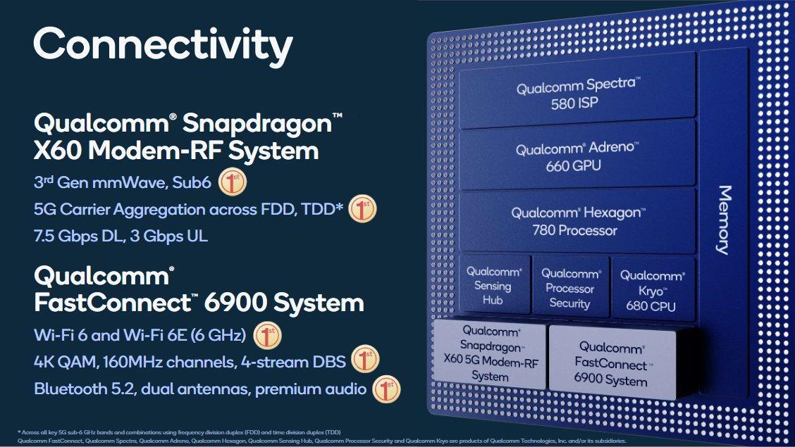 Connectivité sur le Snapdragon 888