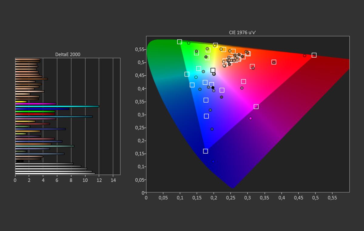 Par défaut, sur l'espace DCI-P3, les blanc et une partie des bleus s'éloignent de la réalité