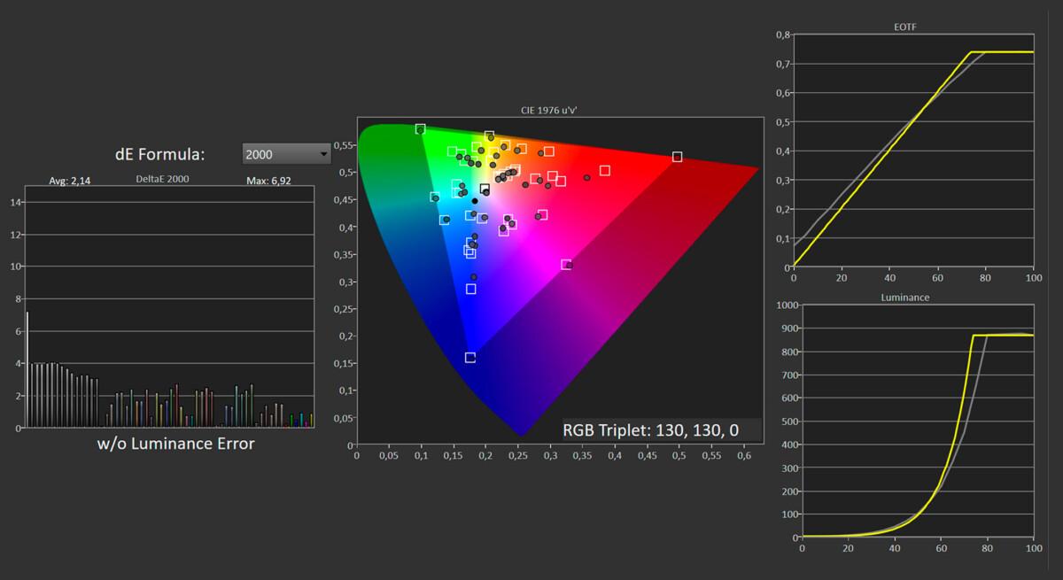 Les résultats du mode Vrai cinéma HDR