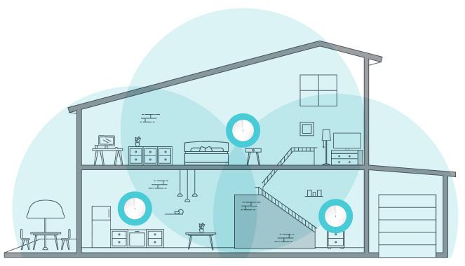 En plaçant plusieurs points d'accès dans un logement, le Wi-Fi Mesh assure une bien meilleure couverture qu'un unique routeur.