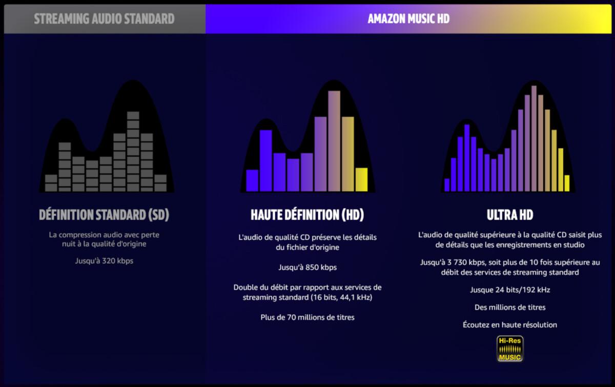 Les différentes qualités proposées sur Amazon Music