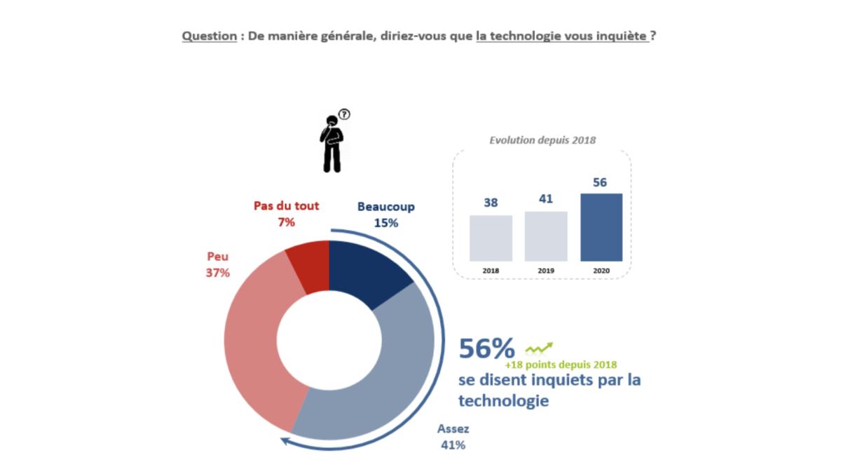 56% des Français se disent inquiets face aux nouvelles technologies, mais s'y intéressent de près