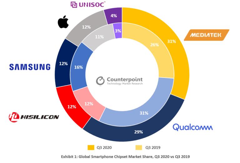 SoC sellers' market shares