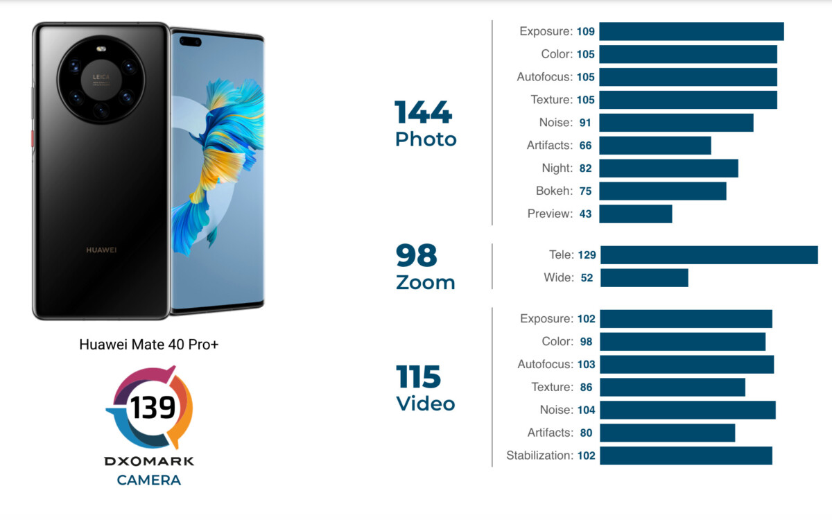 The ratings given by DxOMark to the Huawei Mate 40 Pro +
