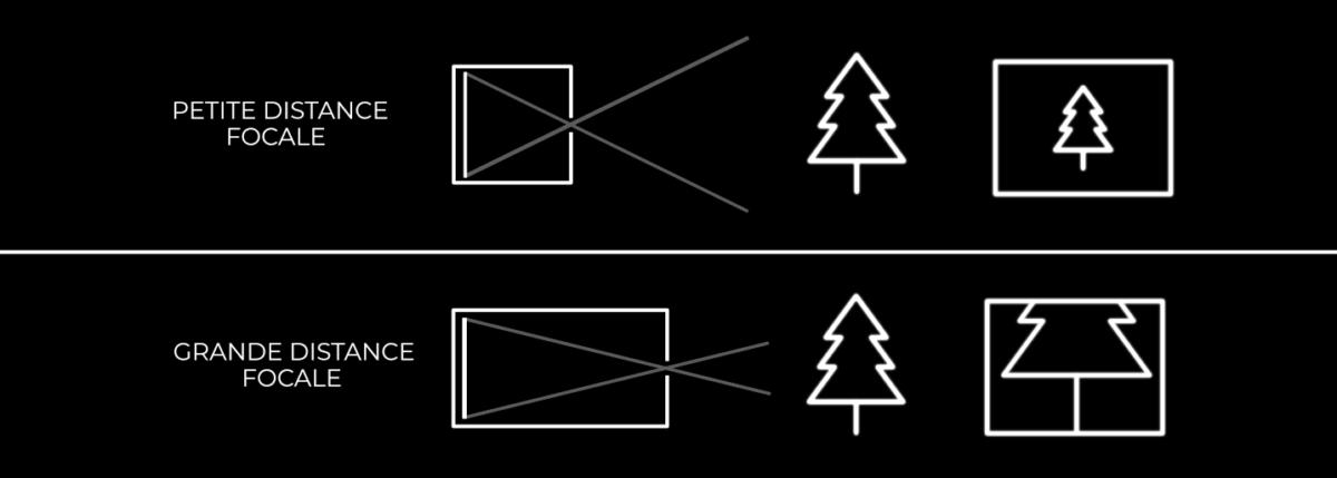 """Plus la focale est grande, plus l'objectif est capable de """"voir loin"""", et à l'inverse, plus la focale est petite, plus l'objectif est capable de """"voir large""""."""