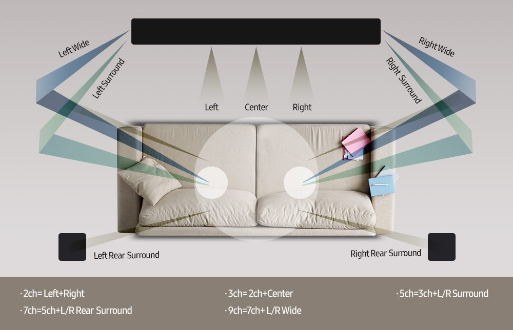 """A diagram to understand the difference between the sound bars with 2,3,5,7 or 9 channels.  In the case of the HW-Q70T, a 3.1.2 soundbar, it has the three """"central"""" channels, namely left, center and right (left, center, right)."""