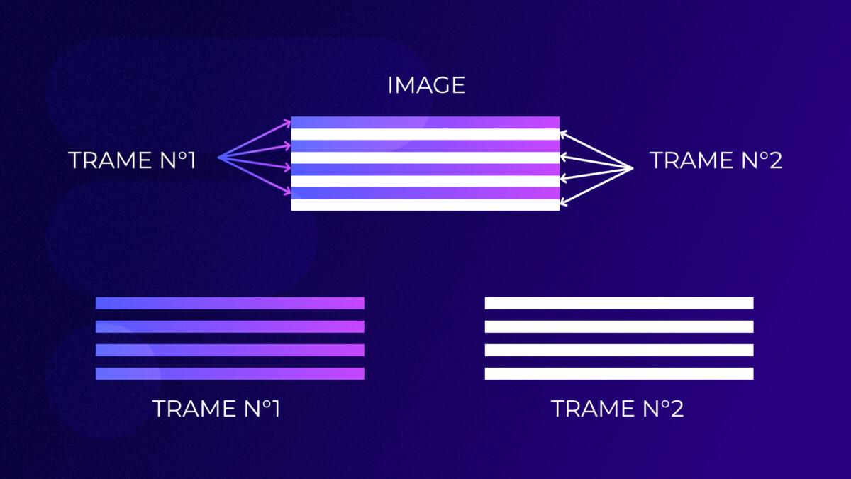 Les différentes trames pour une image vidéo