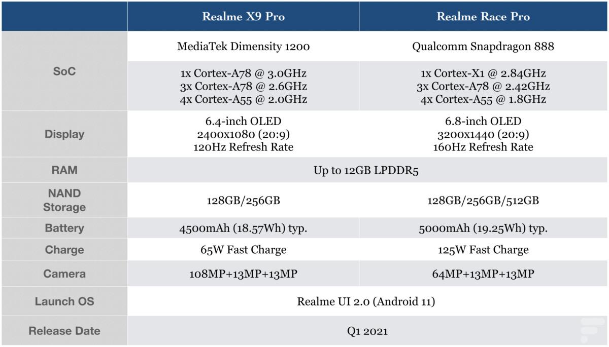 Les caractéristiques des Realme Race Pro et Realme X9 Pro