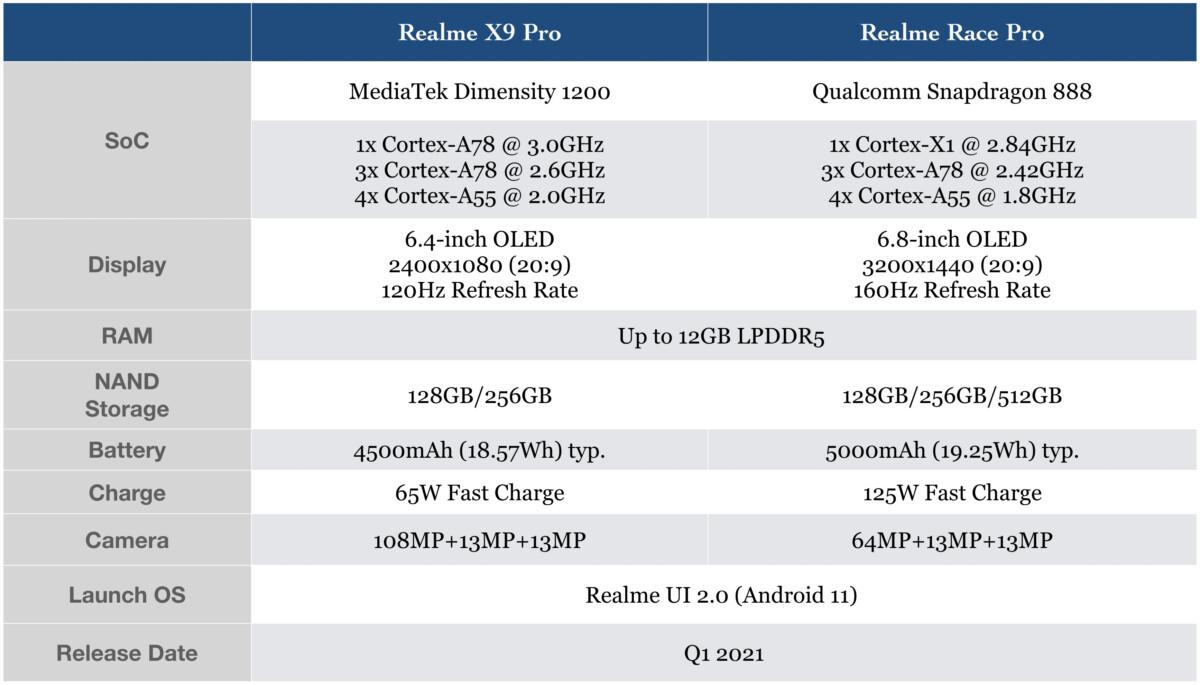 The characteristics of the Realme Race Pro and Realme X9 Pro