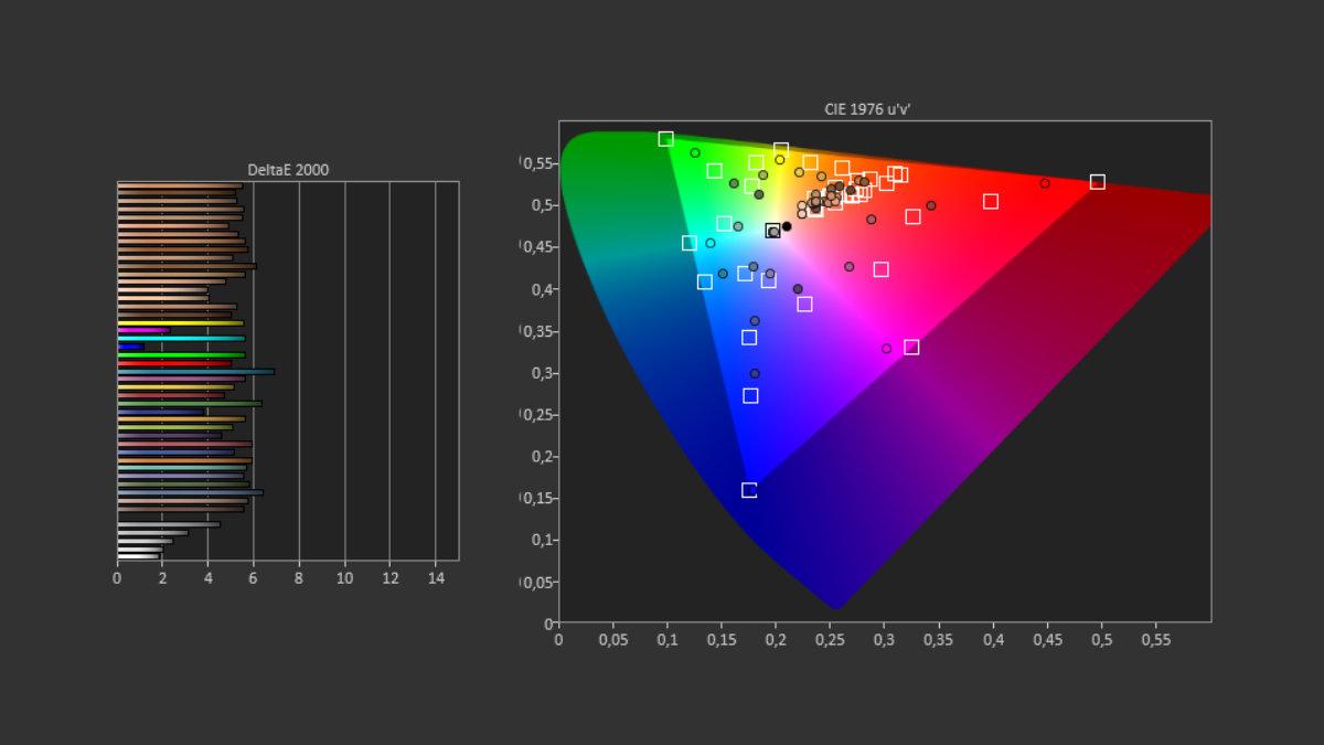 Mesure écran Galaxy S21 Ultra mode naturel