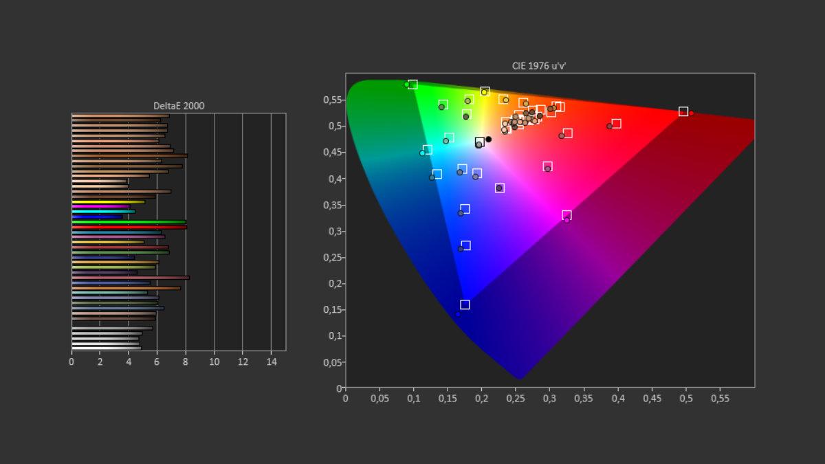 Mesure écran Galaxy S21 Ultra mode vif