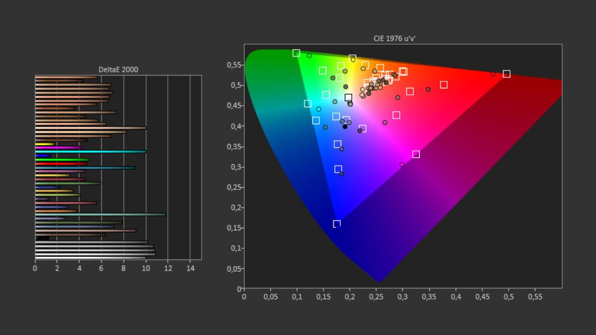 Les résultats du test d'écran du Redmi Note 9T