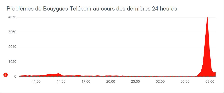 Panne Bouygues Telecom sur DownDetector