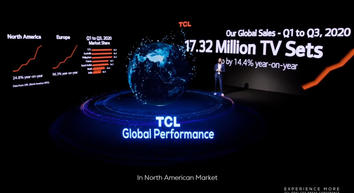 TCL sales increase significantly worldwide