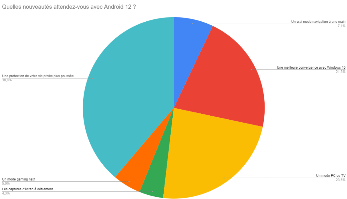 Android 12 : vous voulez croire à une meilleure protection de la vie privée