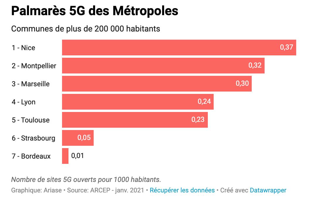 Le palmarès 5G des métropoles