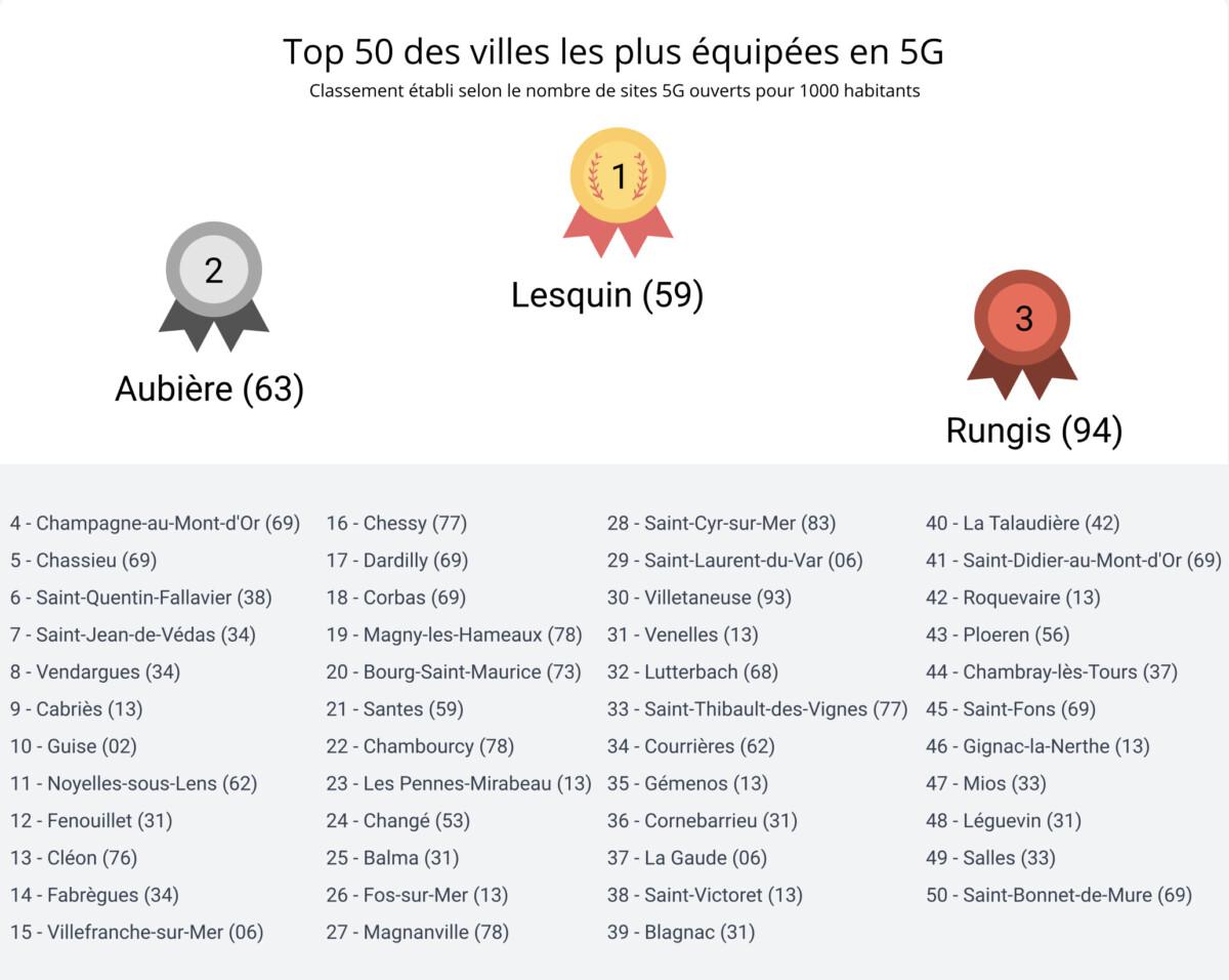 Le Top 50 des villes les mieux couvertes en 5G