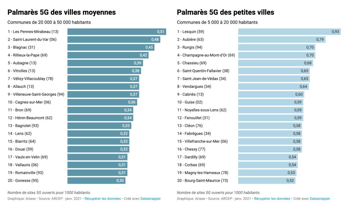 Palmarès 5G des grandes villes