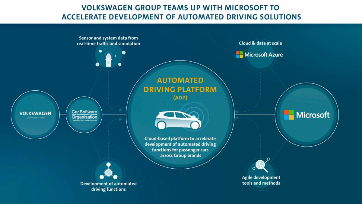 Voitures autonomes Volkswagen Microsoft