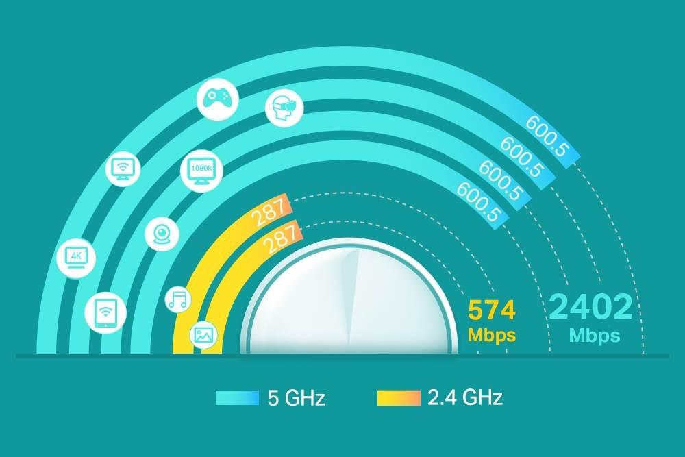 Le Deco X60 de TP-Link offre une large couverture sans fil grâce à son WiFi 6 nouvelle génération très haut débit (jusqu'à 3 Gigabits/sec.)