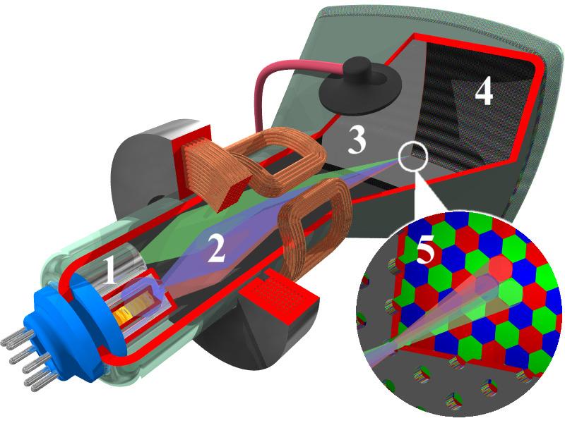 1. canons à électrons / 2. faisceaux d'électrons / 3. masque rouge, bleu et vert / 4. couche phosphorescente / 5. gros plan sur la face intérieure de l'écran