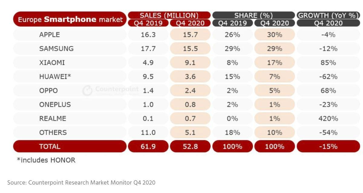 Marché des smartphones en Europe