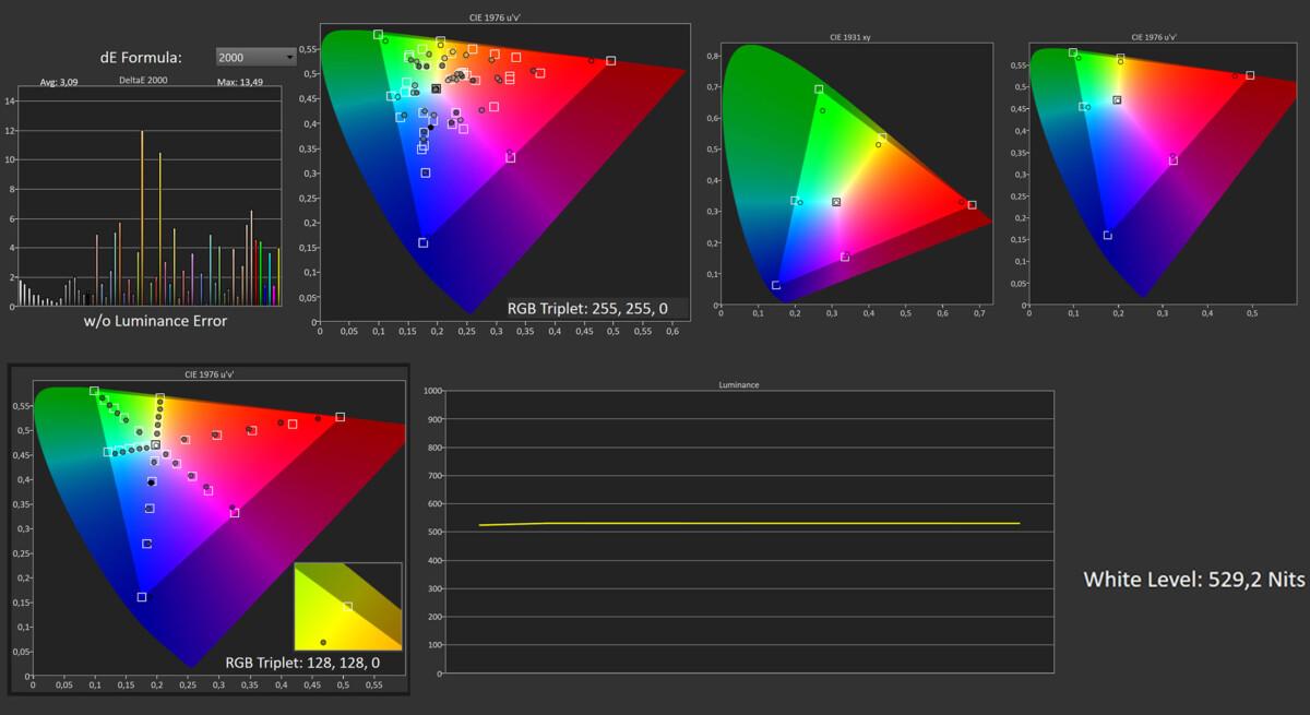 Mesures HDR sur l'espace colorimétriqueDCI P3