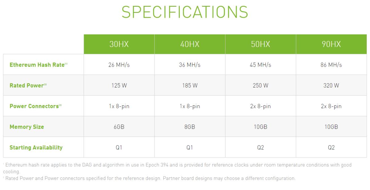 Nvidia annonce des cartes dédiées au mining pour limiter les pénuries de GeForce RTX