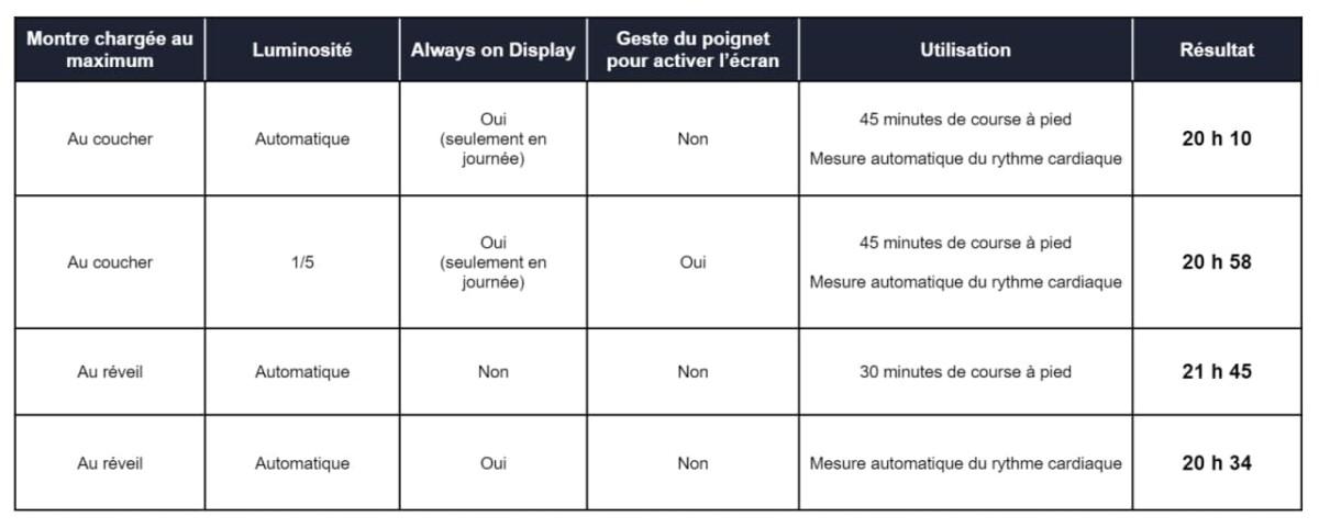 Tests d'autonomie de l'Oppo Watch 41mm
