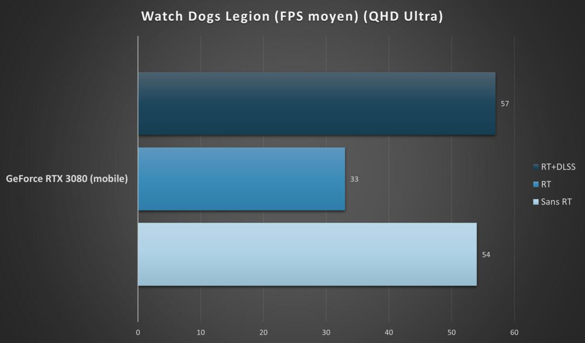 Watch Dogs Legion tourne correctement sur ce PC portable
