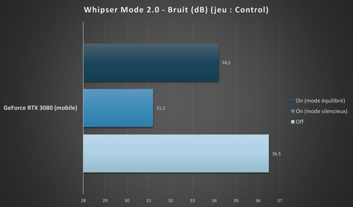 WhisperMode 2.0 semble relativement efficace en fonction du mode choisi