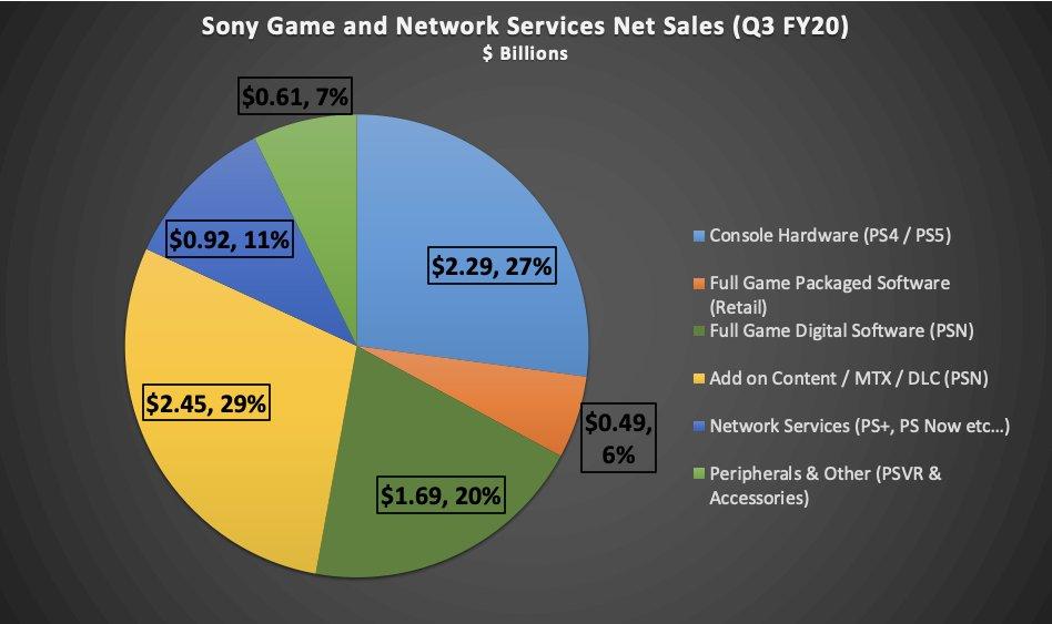 The breakdown of PlayStation revenue