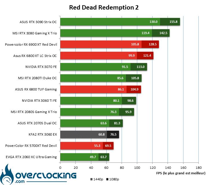 KFA2 RTX 3060 EX sur Red Dead Redemption 2 en Ulktra
