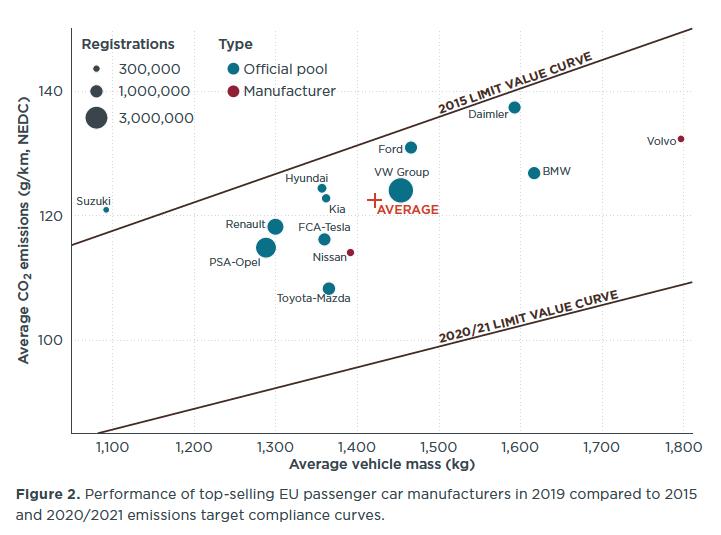 Euro7: l'UE veut assommer le diesel et l'essence, et force Audi à changer ses plans