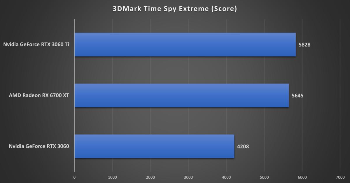Test de l'AMD Radeon RX6700 XT: une descente en gamme réussie