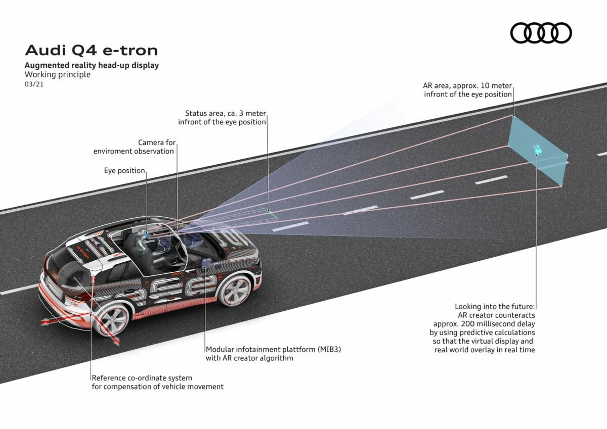 Les détails du fonctionnement de l'affichage tête-haute de l'Audi Q4 e-tron