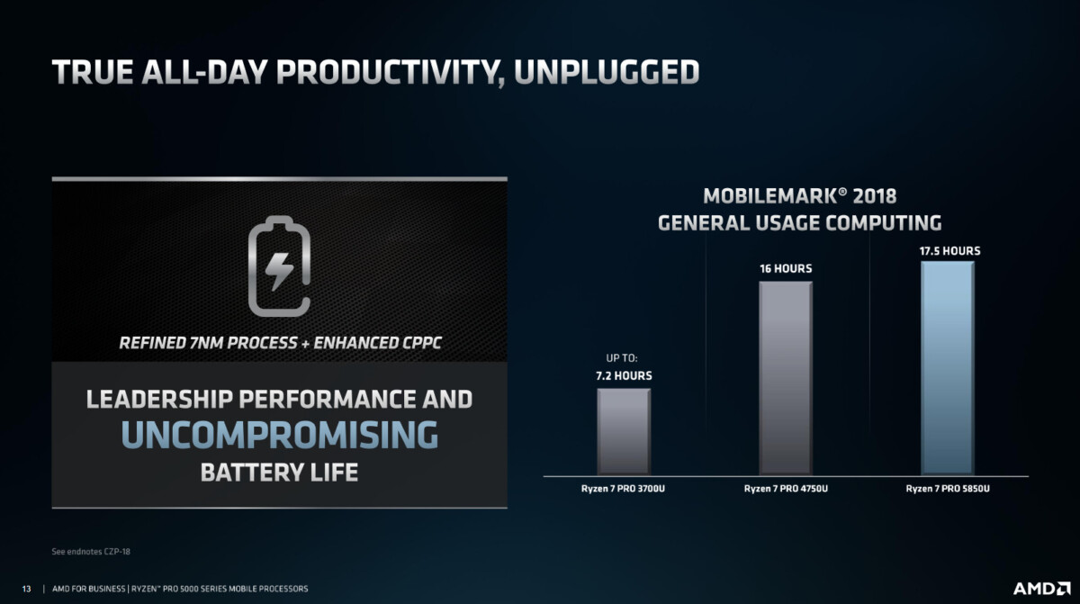 Source : AMD