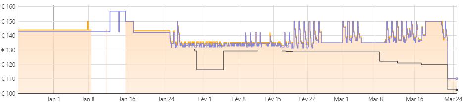 Historique des prix du Razer BlackWidow V3 sur Amazon