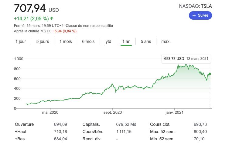 Cours de l'action NASDAQ: TSLA sur un an