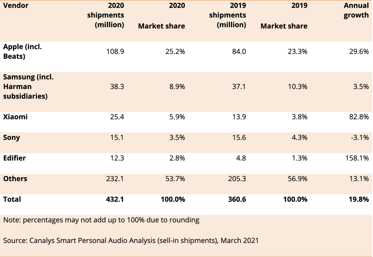 Deliveries of connected audio devices in 2020
