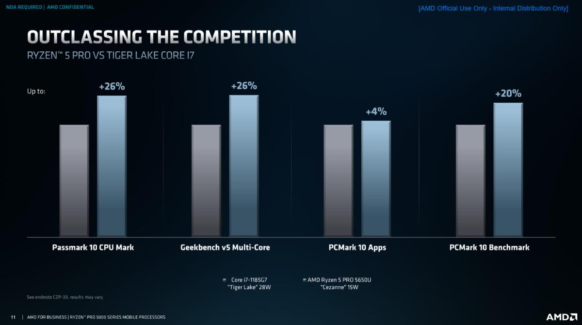 Ryzen Pro 5000 : AMD est très sûr de la supériorité de ses processeurs face à Intel