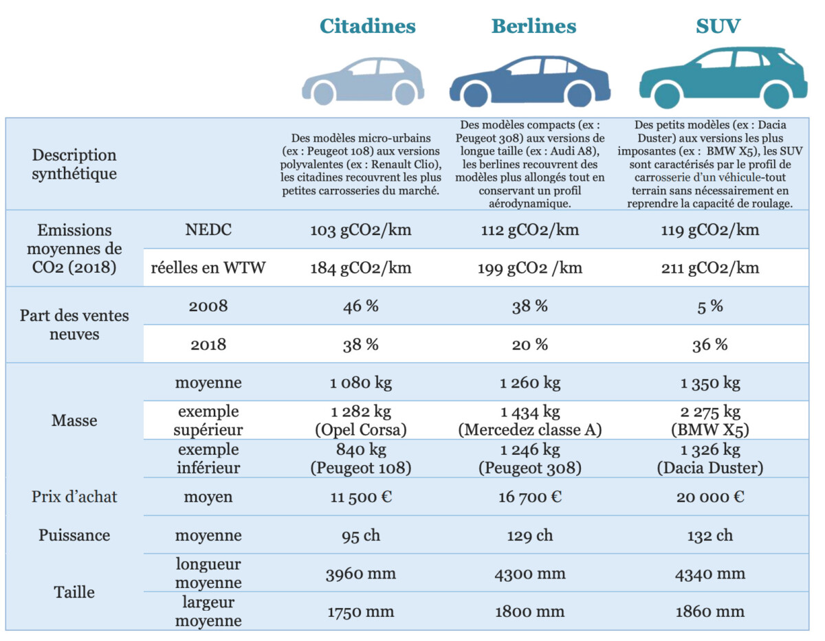 Characteristics of the main automotive segments