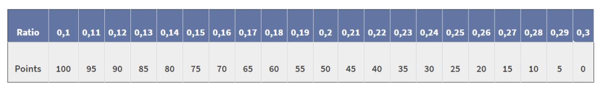 Critère 4 indice réparabilité