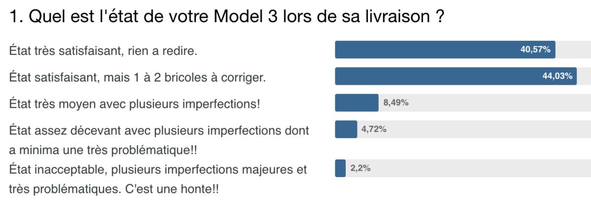 Un sondage sur les livraisons de Tesla Model 3 montre une majorité de clients ayant des soucis
