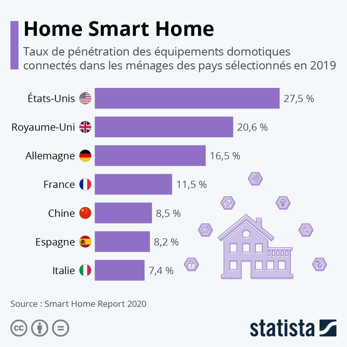 Le taux de pénétration des équipements connectés dans le monde en 2019