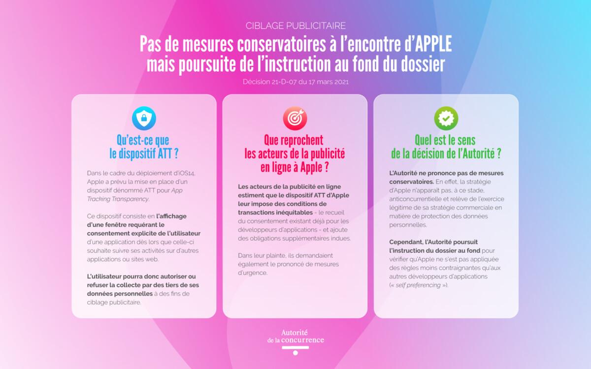 La décision de l'Autorité de la concurrence sur la demande d'Apple de consentement pour le tracking publicitaire