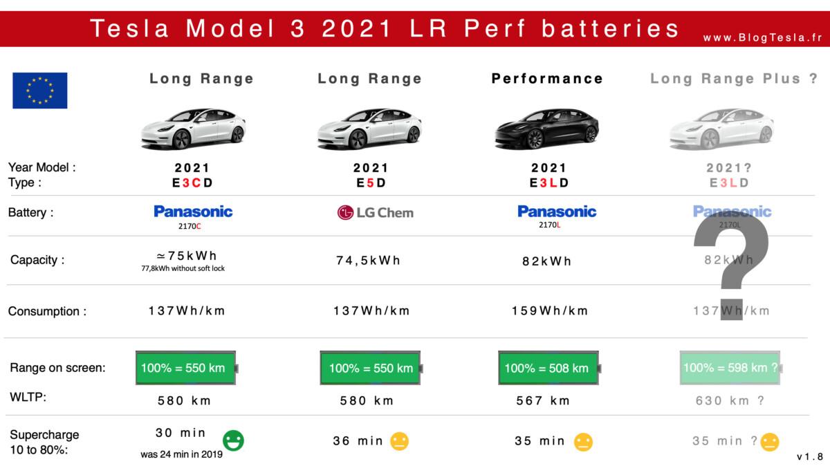 Les différents packs de batterie équipant les Tesla Model 3 Grande Autonomie en 2021