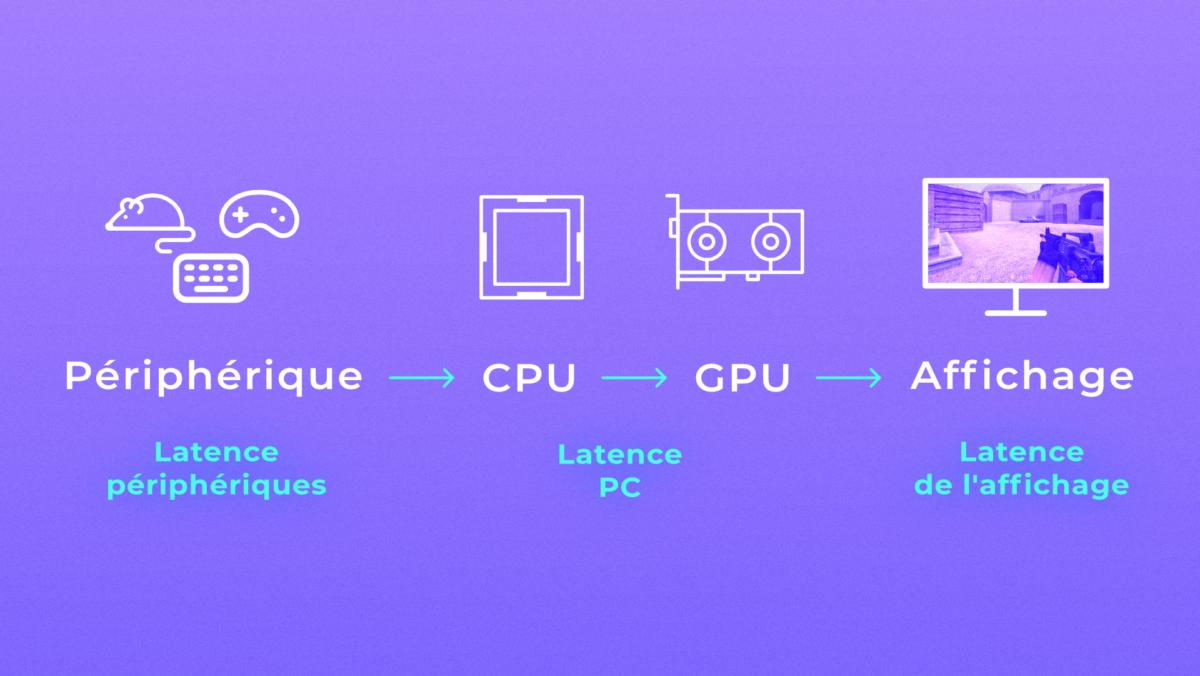 latence pipeline graphismes 1200x676 - une nouvelle option à activer dans les jeux