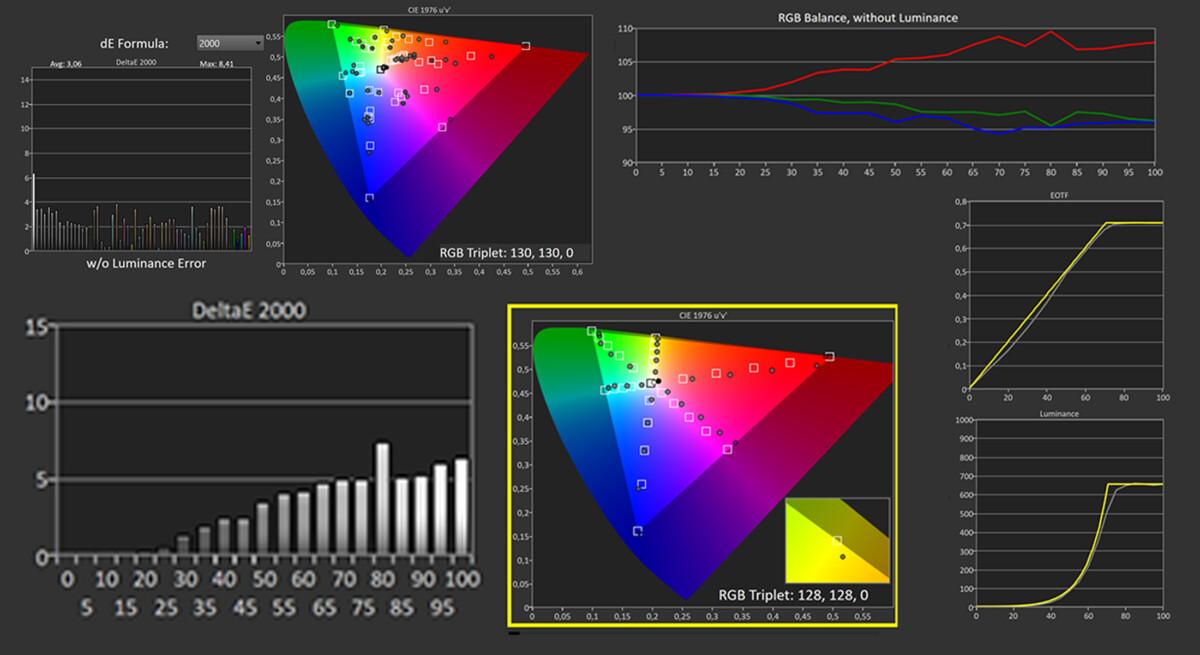Les mesures en mode HDR Film