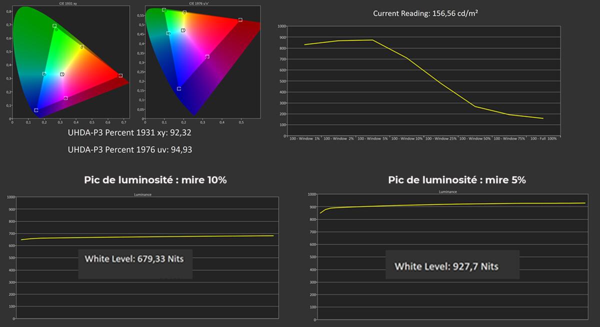 Les mesures en mode HDR Film suite
